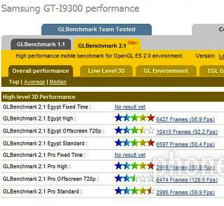 Тест производительности Samsung Galaxy S III