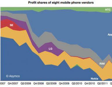 График прибылей компаний на мобильно рынке