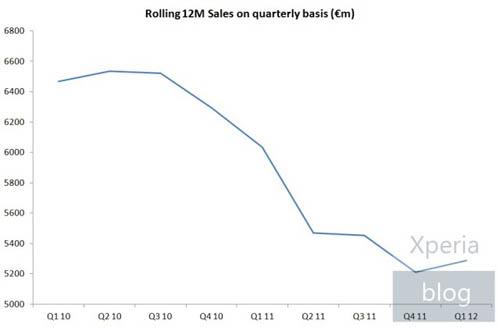 График продаж смартфонов Xperia