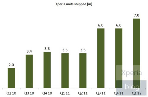 Диаграмма продаж смартфонов Sony Xperia