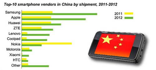 Продажи мобильных телефонов в Китае