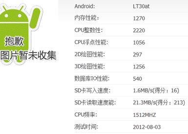 тест производительности Sony Xperia T