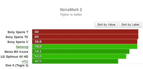 Тест Nenamark 2 для Sony Xperia T и Xperia V