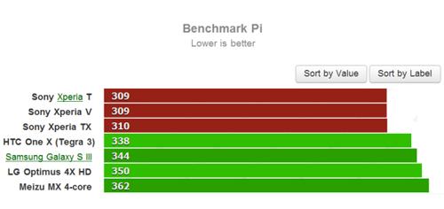 Benchmark Pi для Sony Xperia T и Sony Xperia V