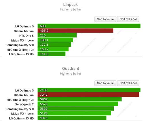 Результаты тестирования смартфона Xiaomi Mi-Two