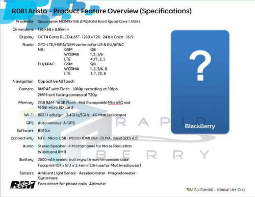 BlackBerry 10 Aristo