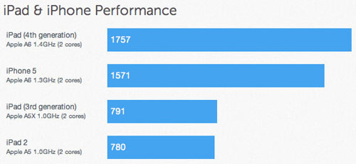 iPad 4 оснащён 1,4-гигагерцовым процессором