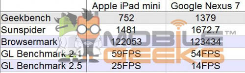 Тестирование iPad Mini и Google Nexus 7