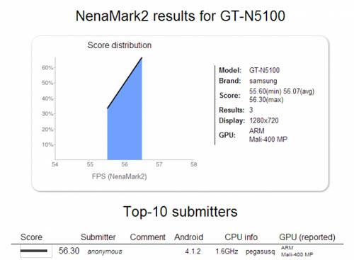 Тест NenaMark 2 для Samsung Galaxy Note