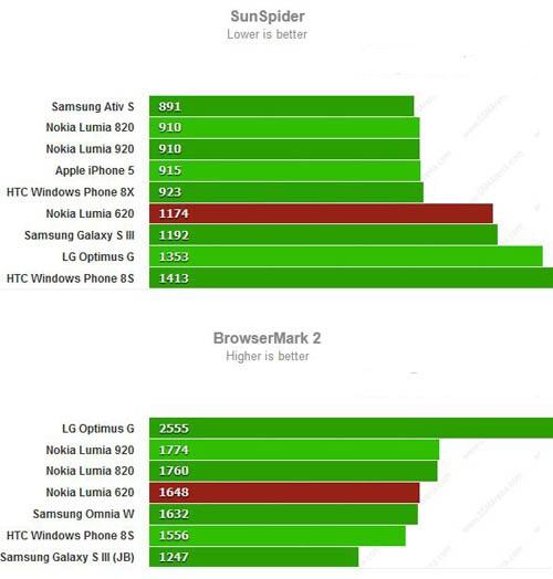 Результаты бенчмарков для Nokia Lumia 620
