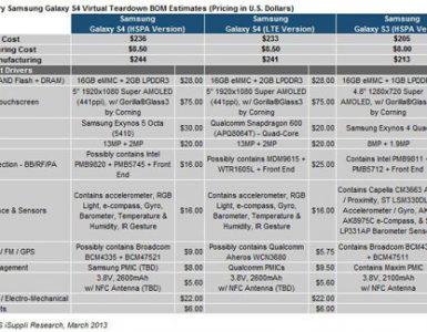 Себестоимость Samsung Galaxy S4
