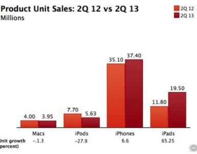 Финансовые показатели Apple