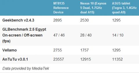 Тестирование платформы MediaTek MT8135