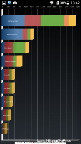 Тестирование Huawei Honor 3C