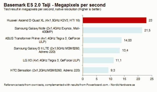 Производительность смартфона Huawei Ascend D Quad XL