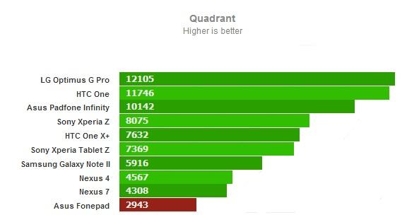Quadrant для Asus FonePad