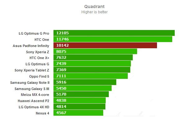 Quadrant для Asus PadFone Infinity