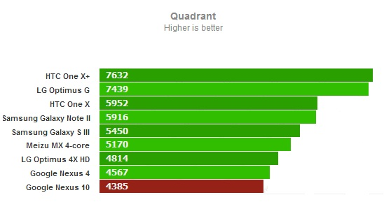 Quadrant для Google Nexus 10