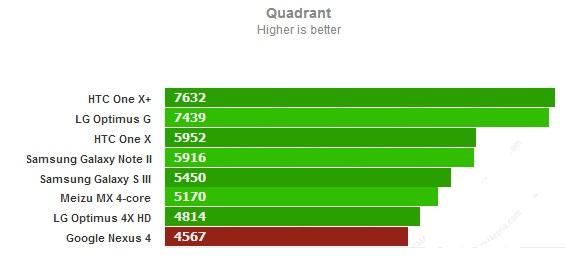 Quadrant для Google Nexus 4