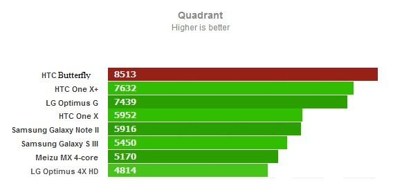 Quadrant для HTC Butterfly
