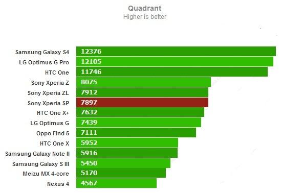 Quadrant для Sony Xperia SP