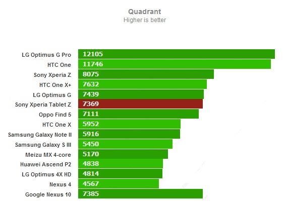 Quadrant для Sony Xperia Tablet Z