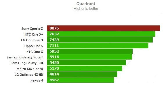 Quadrant для Sony Xperia Z