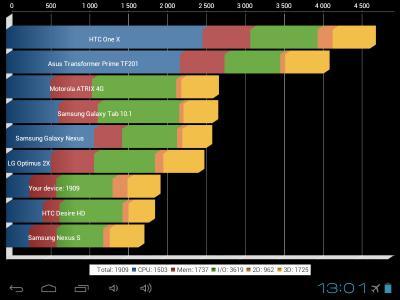 Ritmix RMD-830: тест производительности планшета