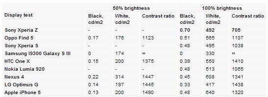 Сравнение показателей дисплея для Sony Xperia Z с другими смартфонами