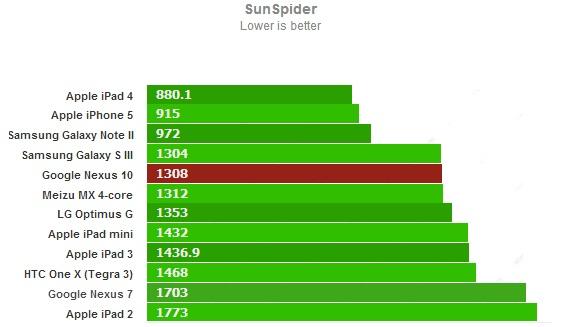 Sunspider для Google Nexus 10