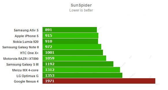 Sunspider для Google Nexus 4