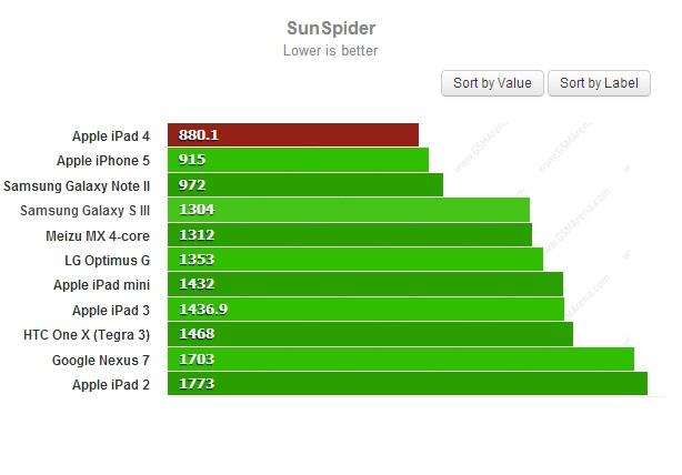 SunSpider для iPad 4