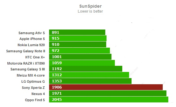 Sunspider для Sony Xperia Z