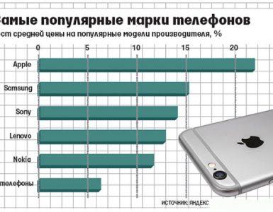 Таблица популярности мобильных гаджетов