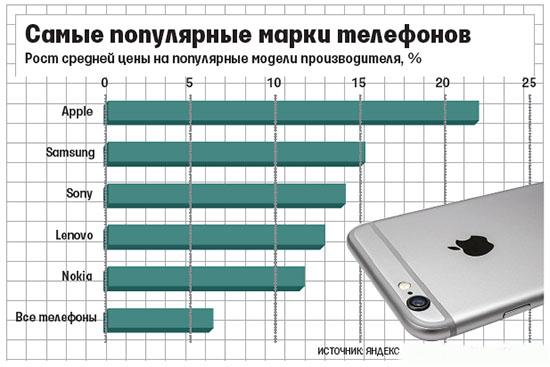Рейтинг телефонов