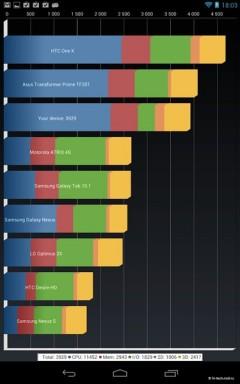 Тест №1 Google Nexus 7