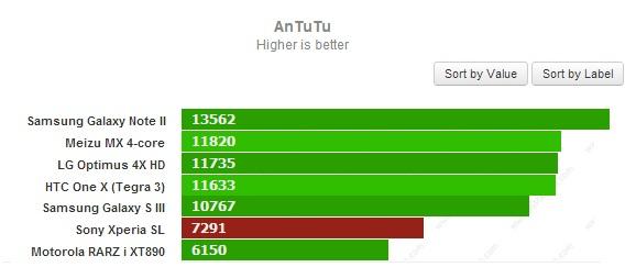 Тест AnTuTu для Sony Xperia SL