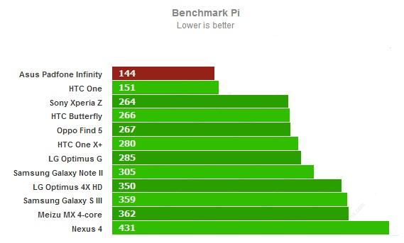 Тест Benchmark Pi для Asus PadFone Infinity