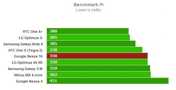 Тест Benchmark Pi для Google Nexus 10