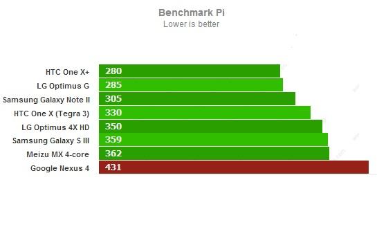 Тест Benchmark Pi для Google Nexus 4