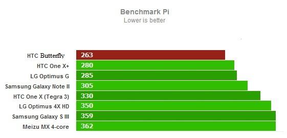 Тест Benchmark Pi для HTC Butterfly