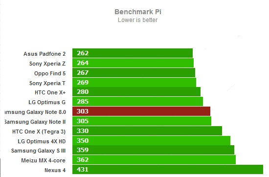 Тест Benchmark Pi для Samsung Galaxy Note 8.0