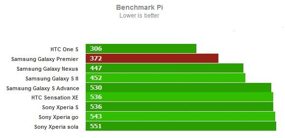 Тест benchmark Pi для Samsung Galaxy Premier