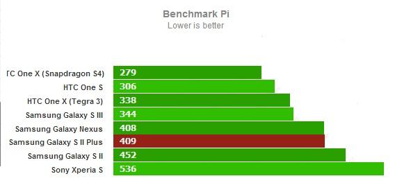 Тест Benchmark Pi для Samsung Galaxy S II Plus