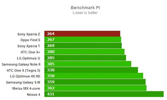 Тест Benchmark Pi для Sony Xperia Z
