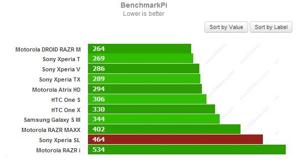 Тест BenchmarkPi для Sony Xperia SL