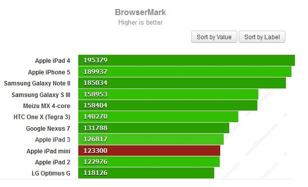 Тест BrowserMark для iPad Mini