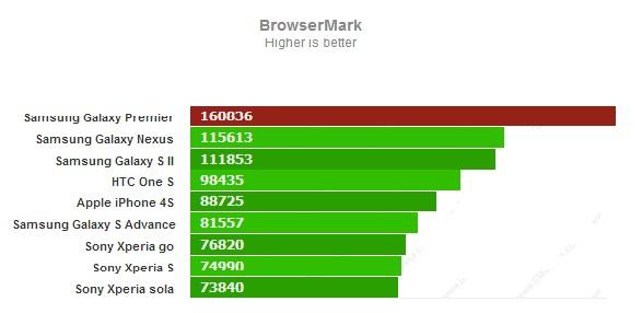 Тест Browsermark для Samsung Galaxy Premier