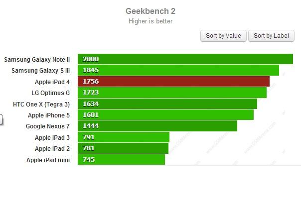 Тест GeekBench 2 для iPad 4