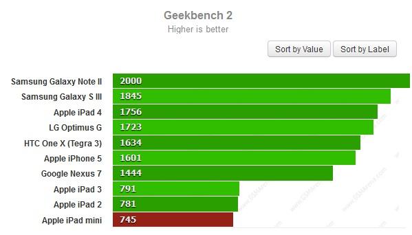 Тест Geekbench для iPad Mini